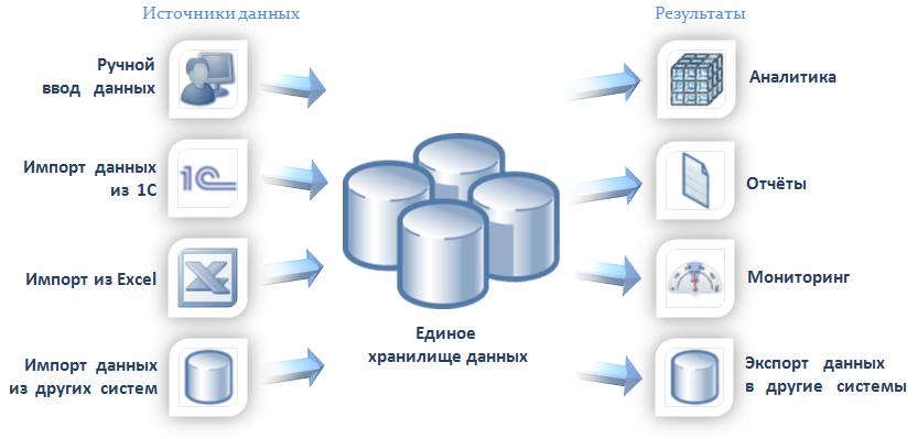 Хранилище данных