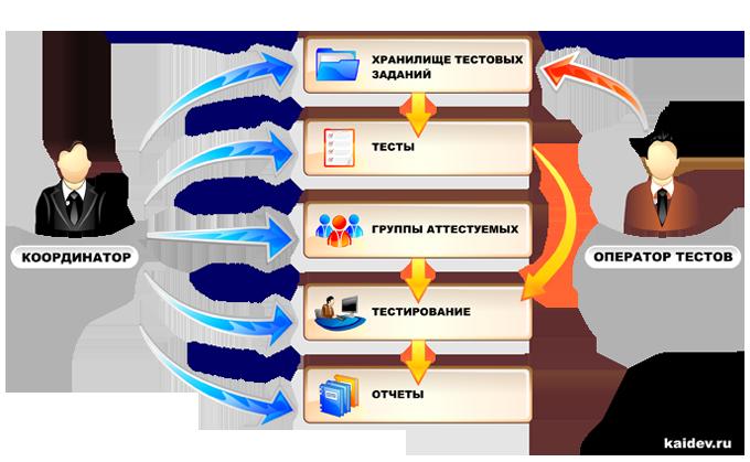 Система психологического тестирования